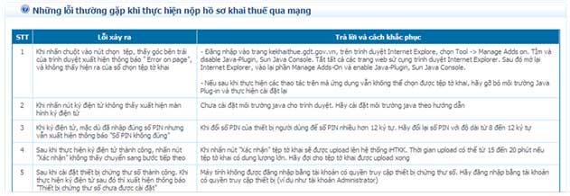 TroGiup NhungLoiThuongGap Hướng dẫn thủ tục kê khai thuế qua mạng (P2)