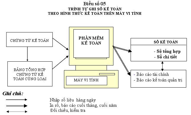 bieumauso5 Các hình thức kế toán cơ bản