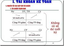 tk ke toan Học thuộc bảng tài khoản kế toán dễ dàng nhất