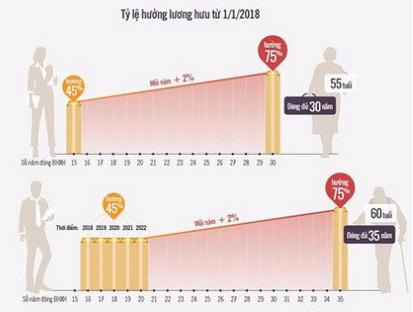 luong huu 1 1 2018 Năm 2018, thời gian đóng và tỷ lệ hưởng lương hưu sẽ thay đổi