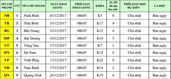 lich kg t12 Lịch khai giảng chi nhánh tỉnh tháng 12/2017