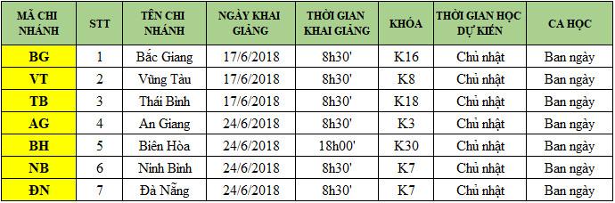 lich kg tinh t6 Lịch khai giảng chi nhánh tỉnh tháng 6/2018