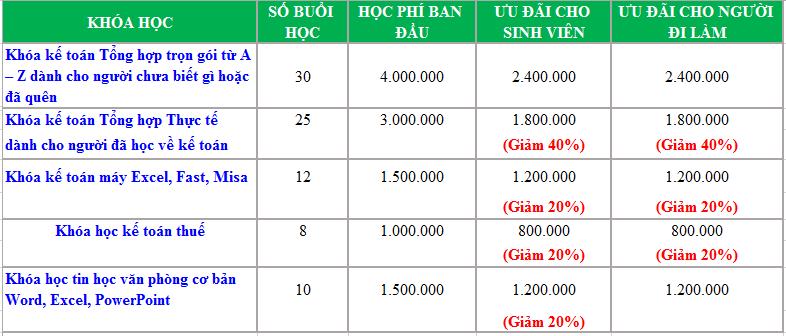 hoc phi thang 3 2019 1 kthn Ưu đãi đặc biệt chào hè 2019 giảm 50% học phí kế toán thực tế