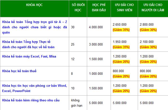 hocphit82019 Trung tâm học kế toán tốt nhất tại Bắc Ninh