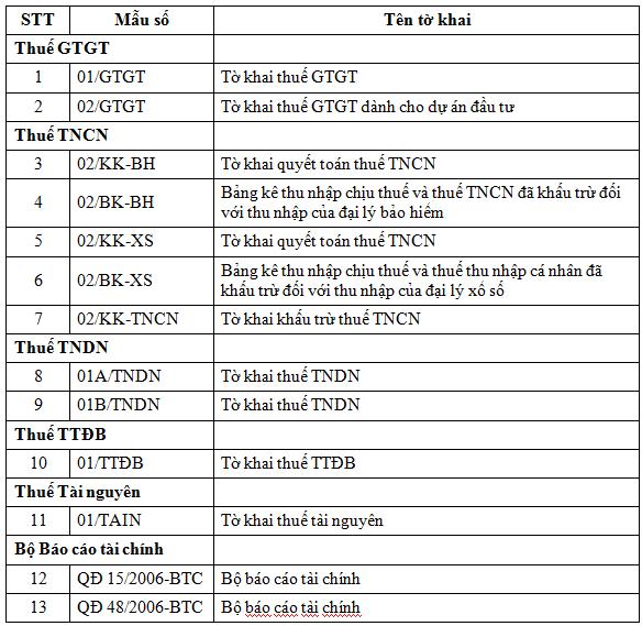 TKhaiOnline 16 lưu ý trước khi lập báo cáo tài chính 2016