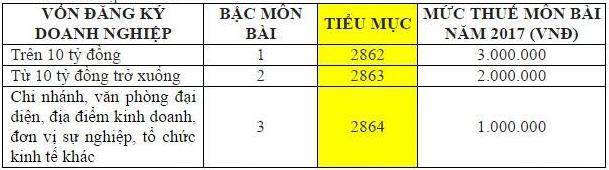 cach ke khai thue mon bai qua mang1  Cách lập tờ khai thuế môn bài 2017 mới nhất mẫu 01/MBAI