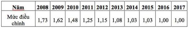muc dieu chinh nam 4 chính sách lao động, tiền lương có hiệu lực từ tháng 2 2017