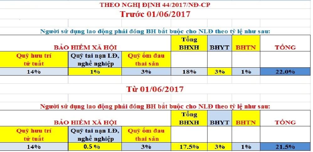 giam muc dong bhxh Giảm mức đóng BHXH cho người sử dụng lao động từ tháng 6/2017