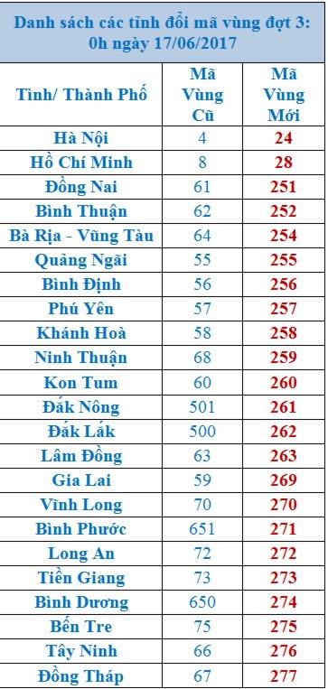 danh sach ma vung dien thoai moi cac tinh thanh 1 Mã vùng điện thoại thay đổi doanh nghiệp cần làm những gì?