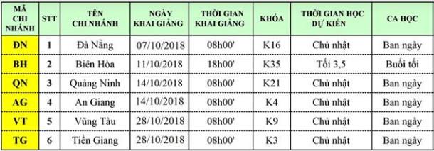 lich kg t10 Lịch khai giảng chi nhánh tỉnh tháng 10/2018