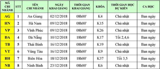 lich kg chi nhanh tinh thang 12 Lịch khai giảng lớp kế toán tại chi nhánh các tỉnh tháng 12/2018