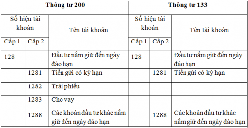 SS 128 TT133TT200 e1606385648543 Hạch toán đầu tư nắm giữ đến ngày đáo hạn tài khoản 128 thông tư 133