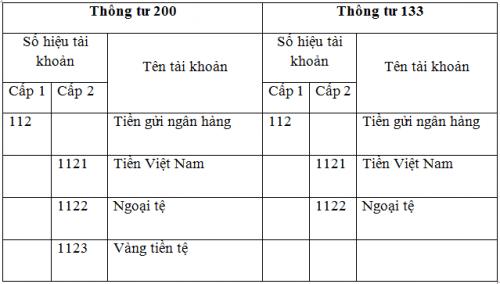 tk 112 TT133TT200 e1606383878490 Hạch toán tiền gửi Ngân hàng tài khoản 112 theo thông tư 133