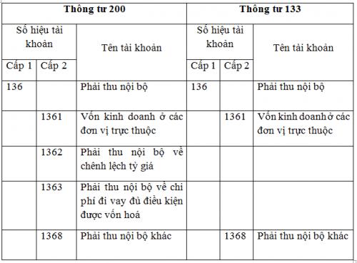 SS136 TT133TT200 e1606981173774 Hạch toán Phải thu nội bộ tài khoản 136 Thông tư 133