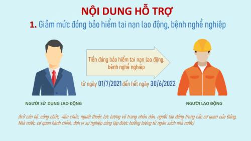 bhtainan e1632469587715 Chính sách hỗ trợ doanh nghiệp và người lao động mùa covid